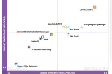 OpManager reconocido como líder – proveedor de Info-Tech – ¡Monitoreo de red!